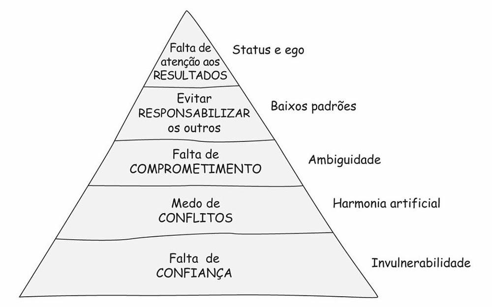Trabalhaer em equipe - Pirâmide